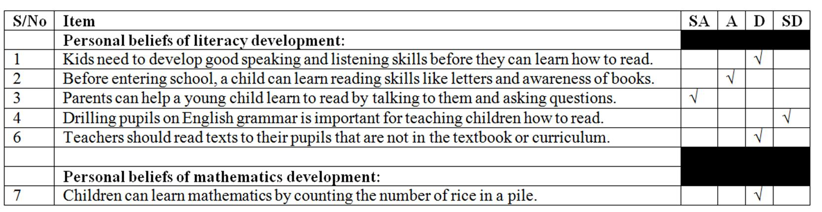 Types of questionnaire study
