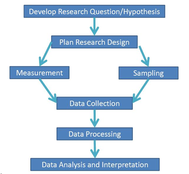 research methods marketing dissertation Research methods to understand the use of statistics, one needs to know a little bit about experimental design or how a researcher conducts investigations.
